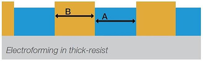 Thick Resist